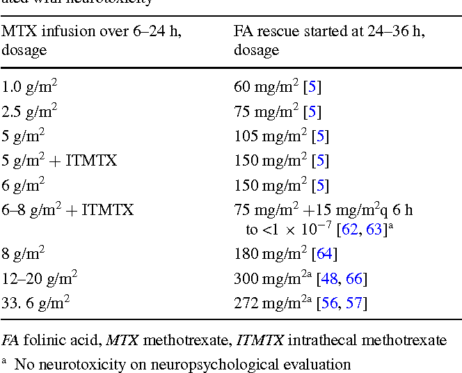 Table 3 Adequate dosage of folinic acid when started 24–36 h after high-