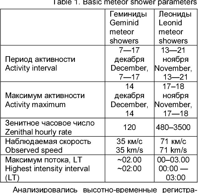 Table 1. Basic meteor shower parameters