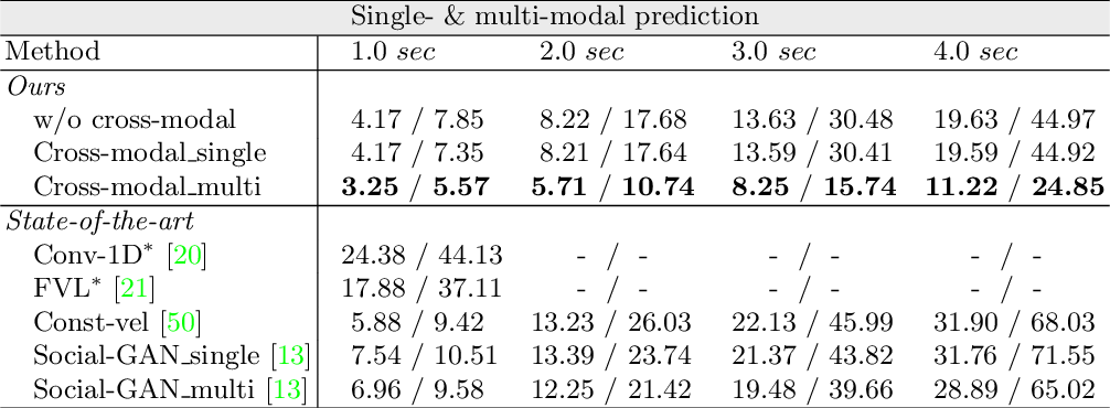 Figure 4 for Shared Cross-Modal Trajectory Prediction for Autonomous Driving