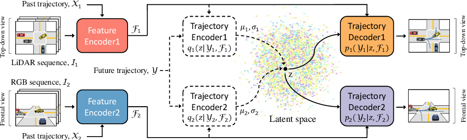 Figure 1 for Shared Cross-Modal Trajectory Prediction for Autonomous Driving