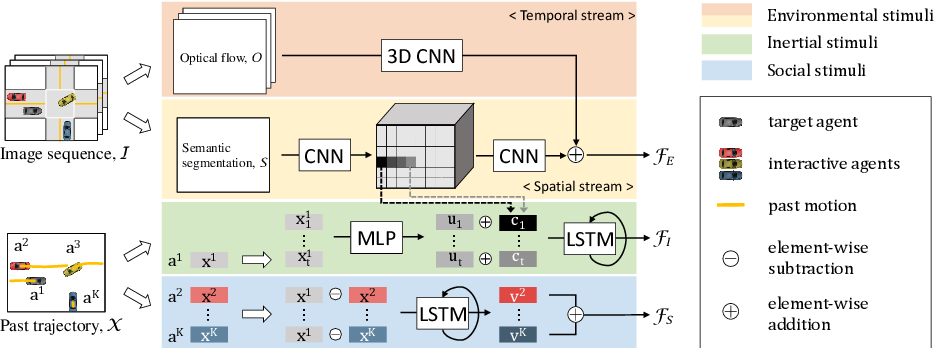 Figure 3 for Shared Cross-Modal Trajectory Prediction for Autonomous Driving