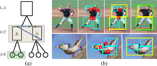 Figure 1 for Articulated Pose Estimation Using Hierarchical Exemplar-Based Models