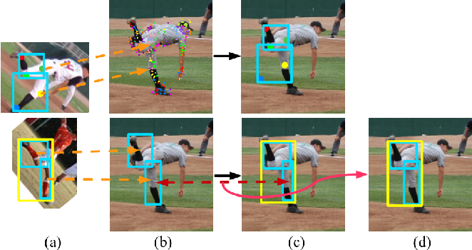 Figure 3 for Articulated Pose Estimation Using Hierarchical Exemplar-Based Models