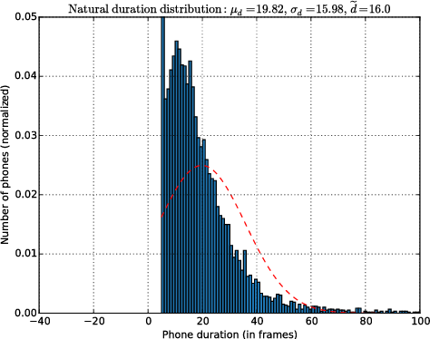 Figure 2 for Median-Based Generation of Synthetic Speech Durations using a Non-Parametric Approach