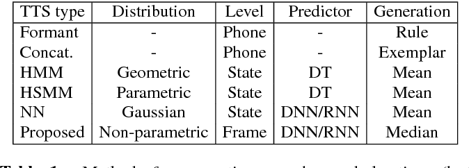 Figure 1 for Median-Based Generation of Synthetic Speech Durations using a Non-Parametric Approach