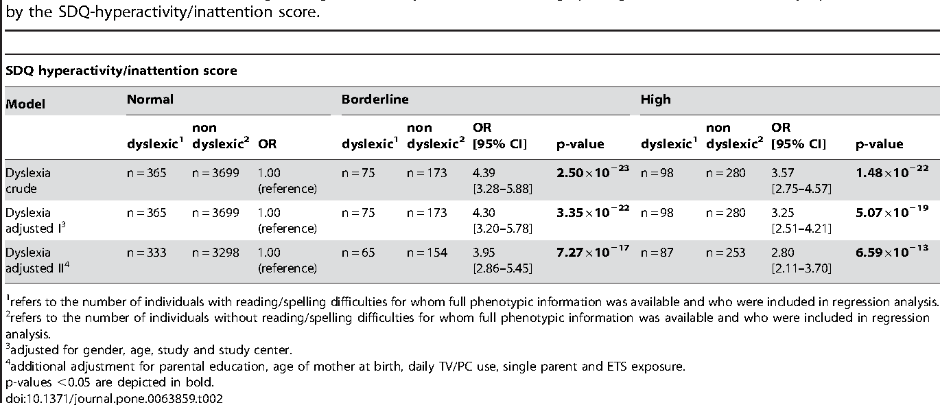 Children With Adhd Have Higher Risk Of >> Table 2 From Children With Adhd Symptoms Have A Higher Risk