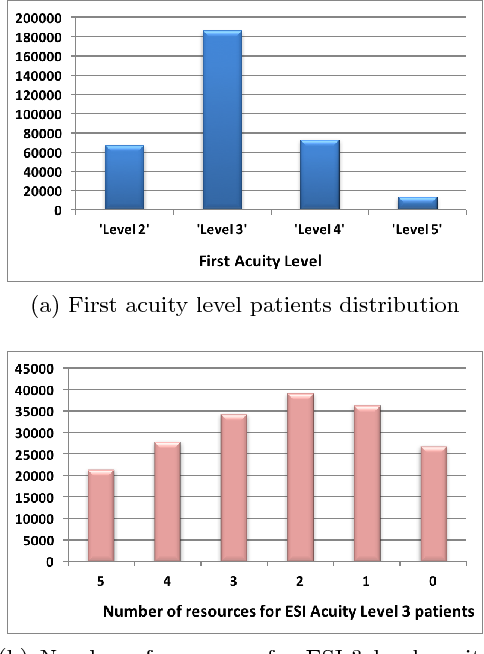 Figure 3 for Deep Attention Model for Triage of Emergency Department Patients