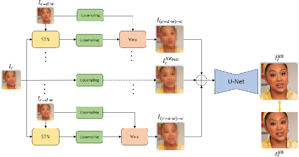 Figure 3 for Neural Alignment for Face De-pixelization