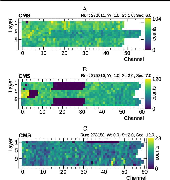 Figure 4 for Detector monitoring with artificial neural networks at the CMS experiment at the CERN Large Hadron Collider