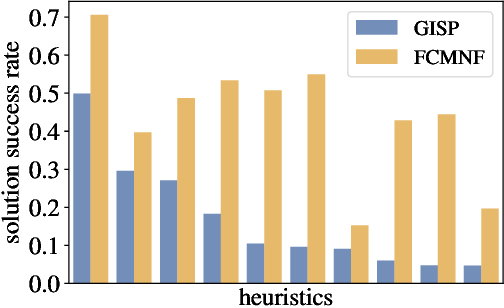 Figure 1 for Learning to Schedule Heuristics in Branch-and-Bound