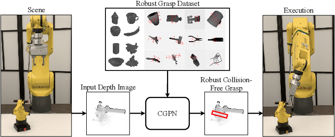 Figure 1 for 6-DoF Contrastive Grasp Proposal Network