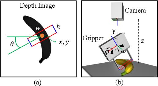 Figure 2 for 6-DoF Contrastive Grasp Proposal Network