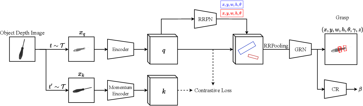Figure 3 for 6-DoF Contrastive Grasp Proposal Network
