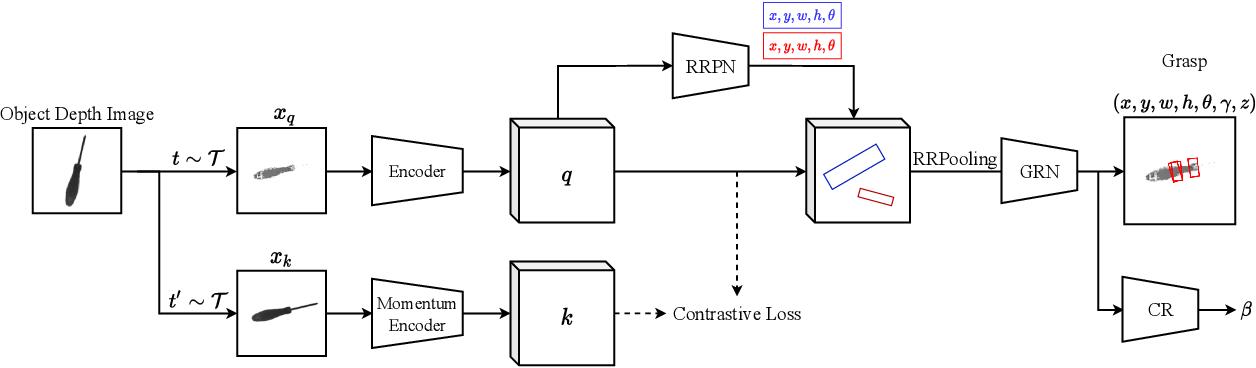 Figure 3 for 6-DoF Contrastive Grasp Proposal Network