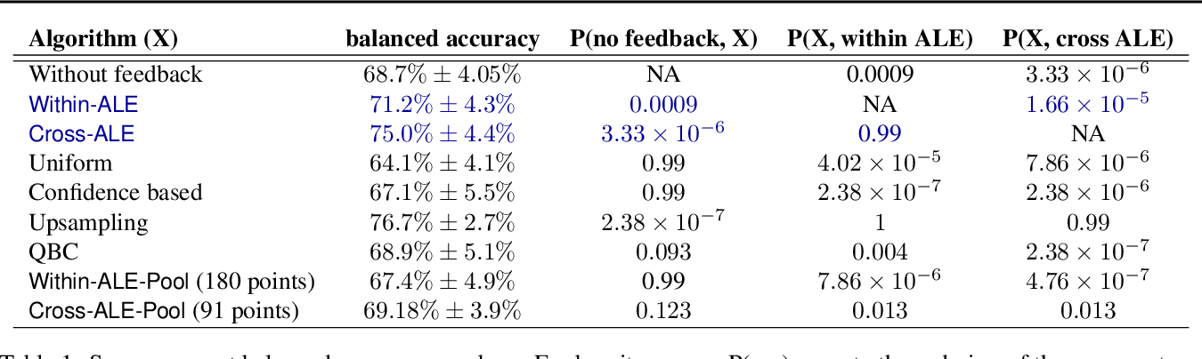 Figure 2 for Interpret-able feedback for AutoML systems