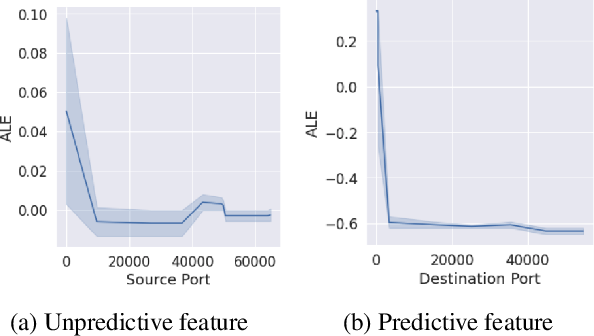 Figure 4 for Interpret-able feedback for AutoML systems