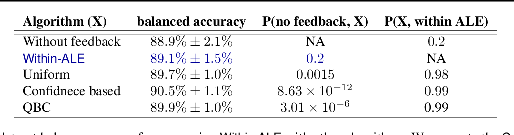 Figure 3 for Interpret-able feedback for AutoML systems