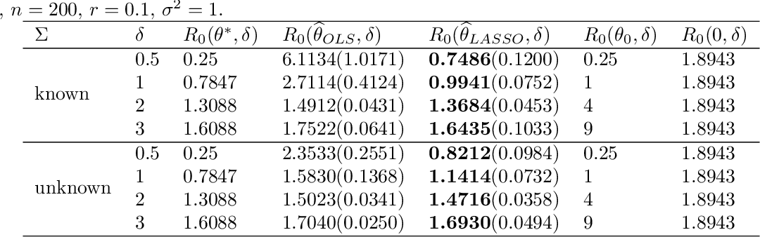 Figure 4 for Adversarially Robust Estimate and Risk Analysis in Linear Regression