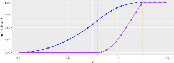 Figure 1 for Adversarially Robust Estimate and Risk Analysis in Linear Regression