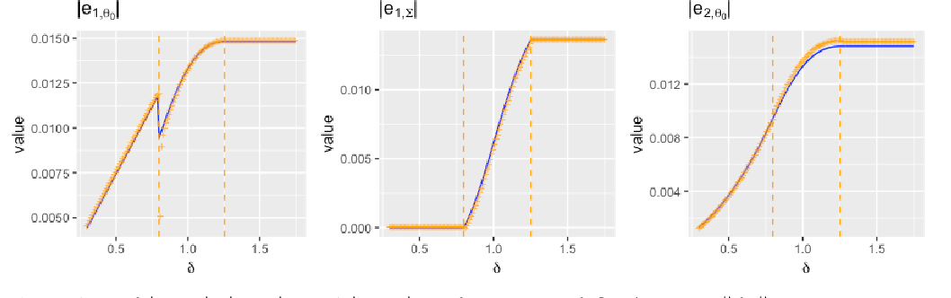 Figure 3 for Adversarially Robust Estimate and Risk Analysis in Linear Regression