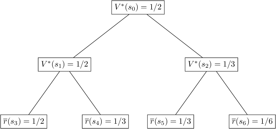 Figure 2 for Is a Good Representation Sufficient for Sample Efficient Reinforcement Learning?