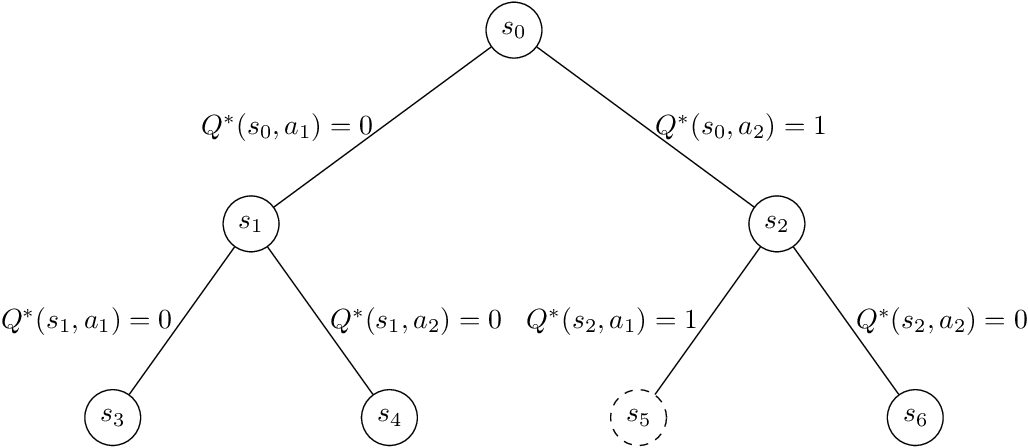 Figure 3 for Is a Good Representation Sufficient for Sample Efficient Reinforcement Learning?