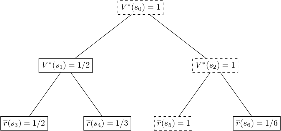 Figure 4 for Is a Good Representation Sufficient for Sample Efficient Reinforcement Learning?