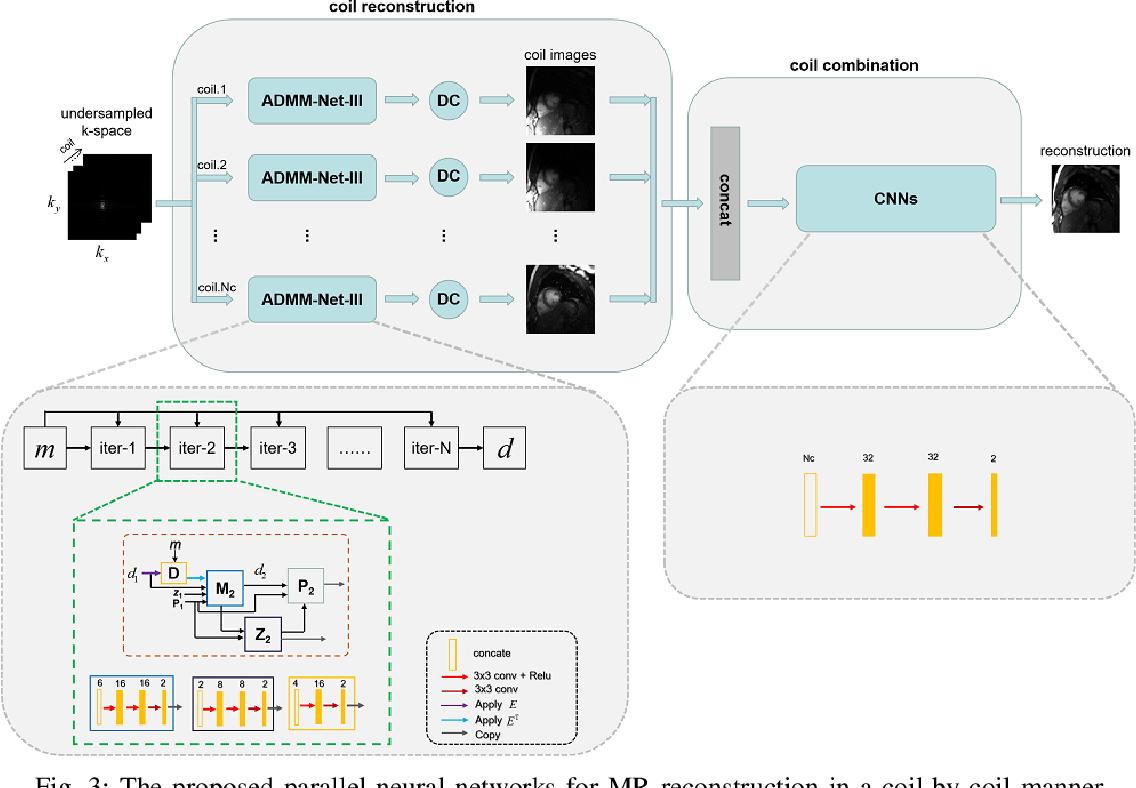 Figure 4 for An Unsupervised Deep Learning Method for Parallel Cardiac MRI via Time-Interleaved Sampling