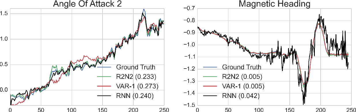 Figure 3 for R2N2: Residual Recurrent Neural Networks for Multivariate Time Series Forecasting