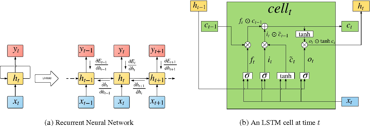 Figure 1 for R2N2: Residual Recurrent Neural Networks for Multivariate Time Series Forecasting