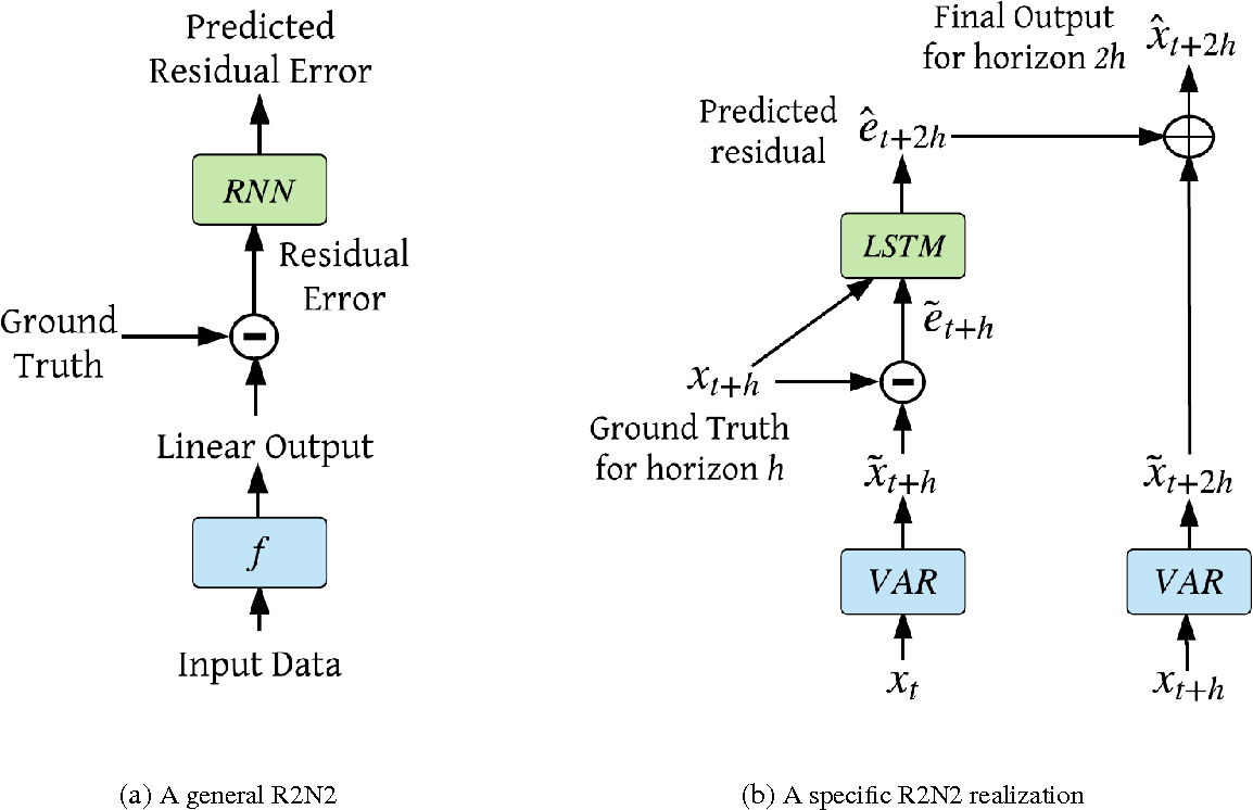 Figure 2 for R2N2: Residual Recurrent Neural Networks for Multivariate Time Series Forecasting