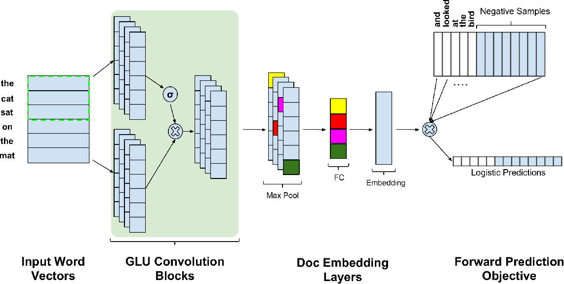 Figure 1 for Unsupervised Document Embedding With CNNs