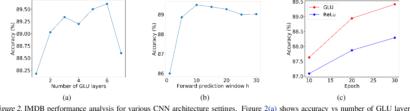 Figure 3 for Unsupervised Document Embedding With CNNs