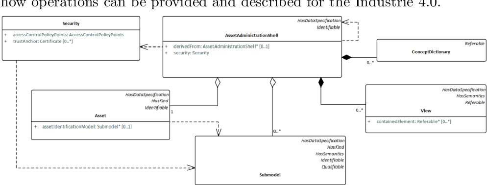 Figure 1 for The Semantic Asset Administration Shell
