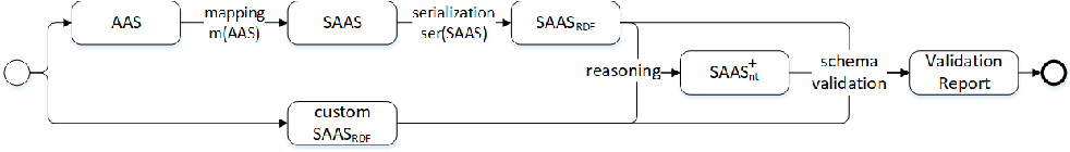 Figure 3 for The Semantic Asset Administration Shell
