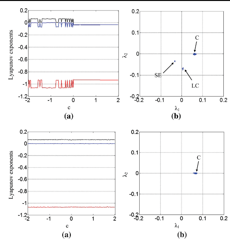 Fig. 2 Lyapunov exponent spectrum for system (8) and its distribution for initial conditions (0, 1, 0)