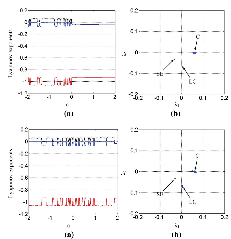 Fig. 4 Lyapunov exponent spectrum for system (9) and its distribution for initial conditions (0, 1, 0)