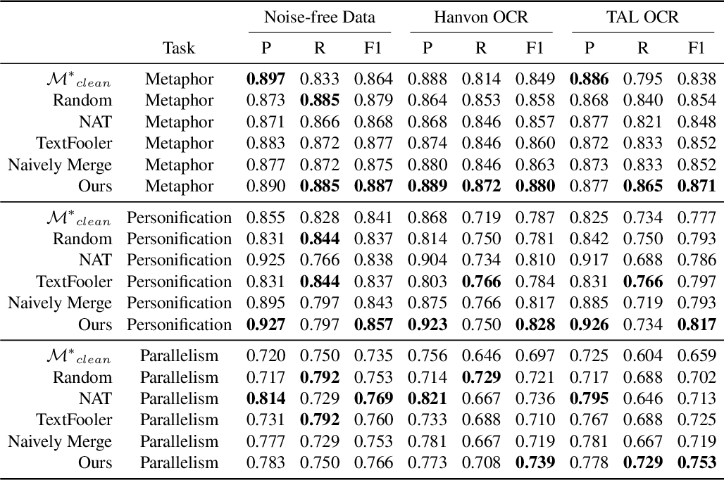 Figure 3 for Robust Learning for Text Classification with Multi-source Noise Simulation and Hard Example Mining