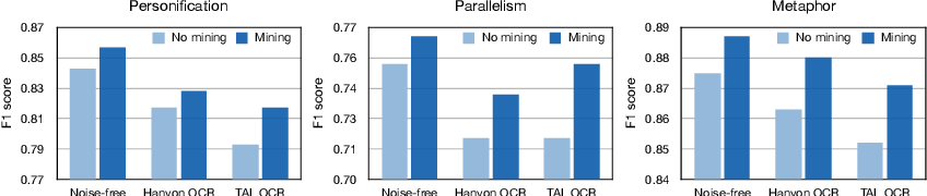 Figure 4 for Robust Learning for Text Classification with Multi-source Noise Simulation and Hard Example Mining