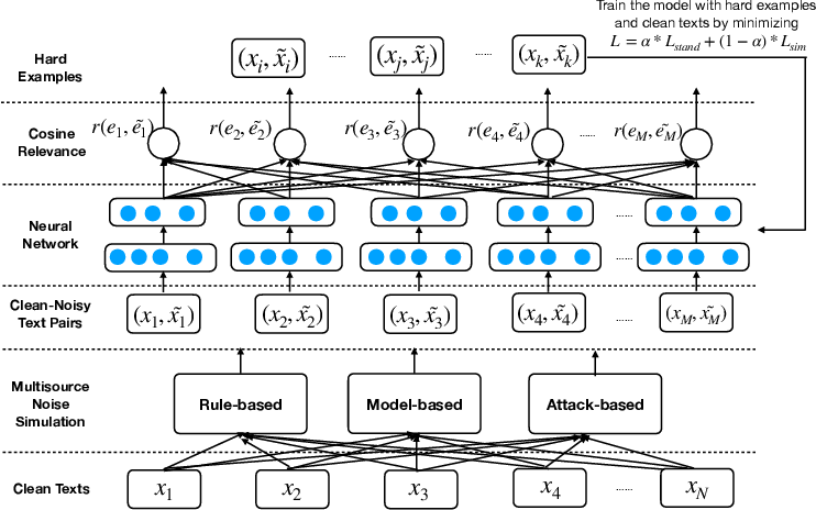 Figure 1 for Robust Learning for Text Classification with Multi-source Noise Simulation and Hard Example Mining