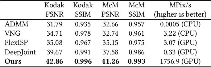 Figure 2 for Handheld Multi-Frame Super-Resolution