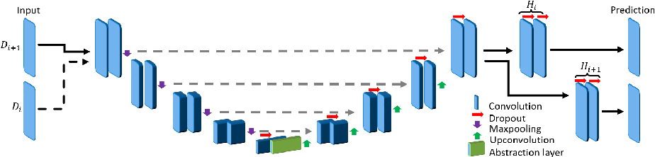 Figure 1 for Learn the new, keep the old: Extending pretrained models with new anatomy and images