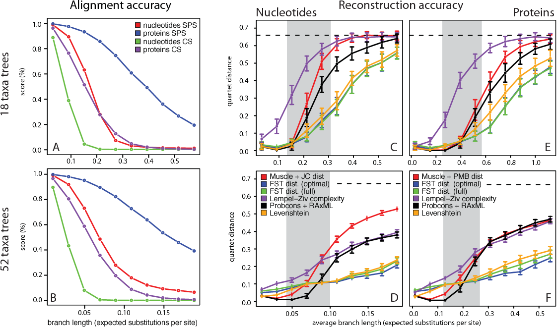 Figure 2 for Evolutionary distances in the twilight zone -- a rational kernel approach