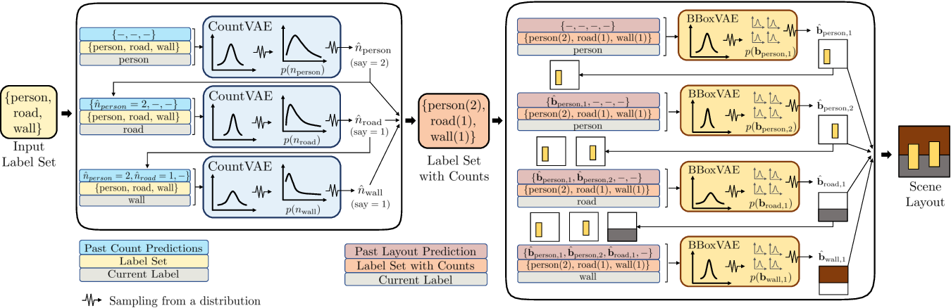 Figure 3 for LayoutVAE: Stochastic Scene Layout Generation from a Label Set