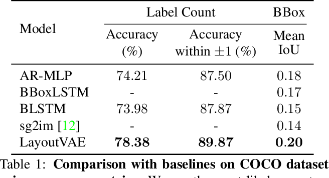 Figure 2 for LayoutVAE: Stochastic Scene Layout Generation from a Label Set