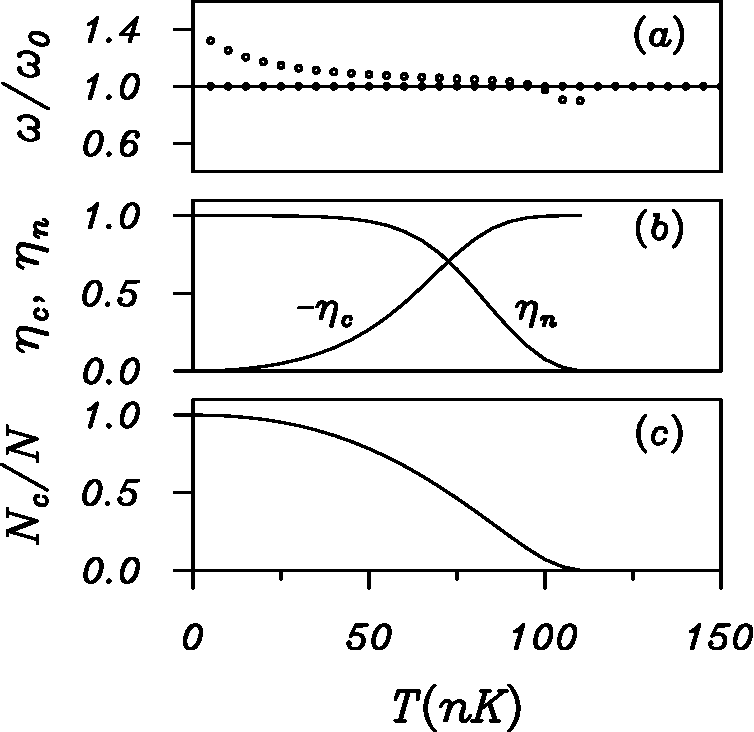 Figure 7. (a) Mode frequencies for the in-phase (solid dots) and out-of-phase (open dots) dipole modes vs. temperature for 2000 Rb atoms in an isotropic parabolic trap (see Ref. 13 for values of the physical parameters used). (b) Condensate (ηc) and non-condensate (ηn) amplitudes for the out-of-phase dipole mode. (c) Fraction of atoms in the condensate as a function of temperature. From Ref. 53.