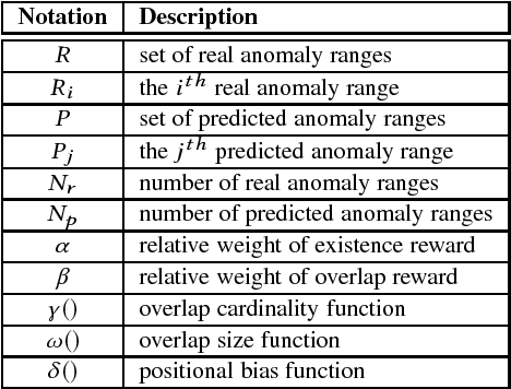 Figure 1 for Precision and Recall for Range-Based Anomaly Detection
