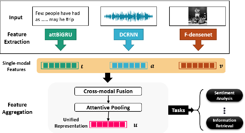 Figure 3 for JTAV: Jointly Learning Social Media Content Representation by Fusing Textual, Acoustic, and Visual Features