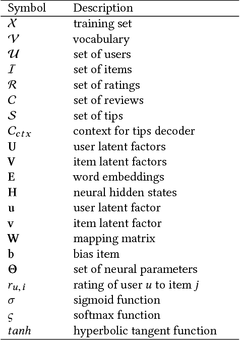 Figure 2 for Neural Rating Regression with Abstractive Tips Generation for Recommendation