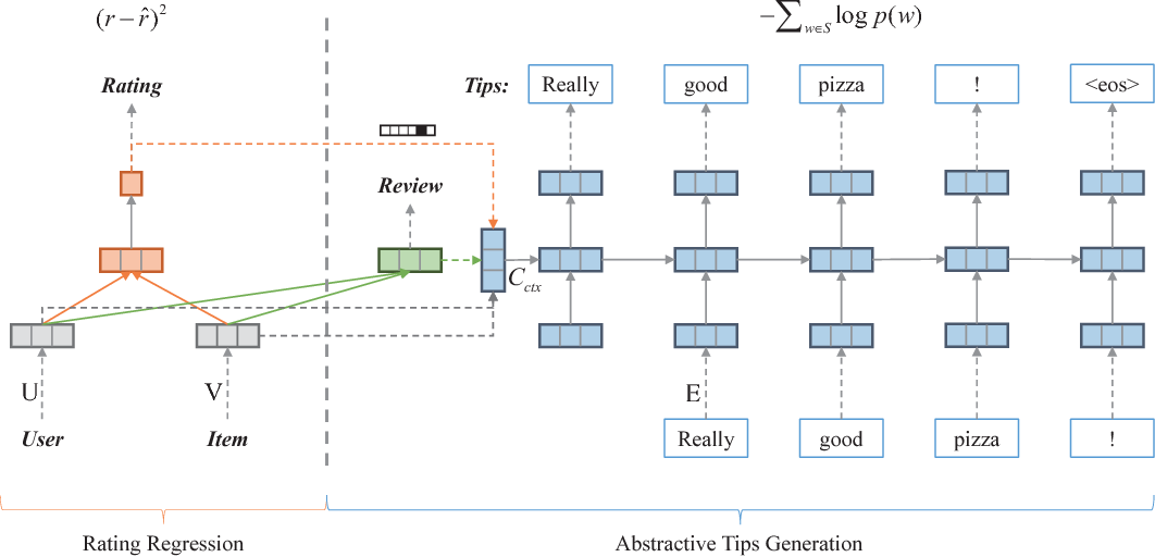 Figure 3 for Neural Rating Regression with Abstractive Tips Generation for Recommendation